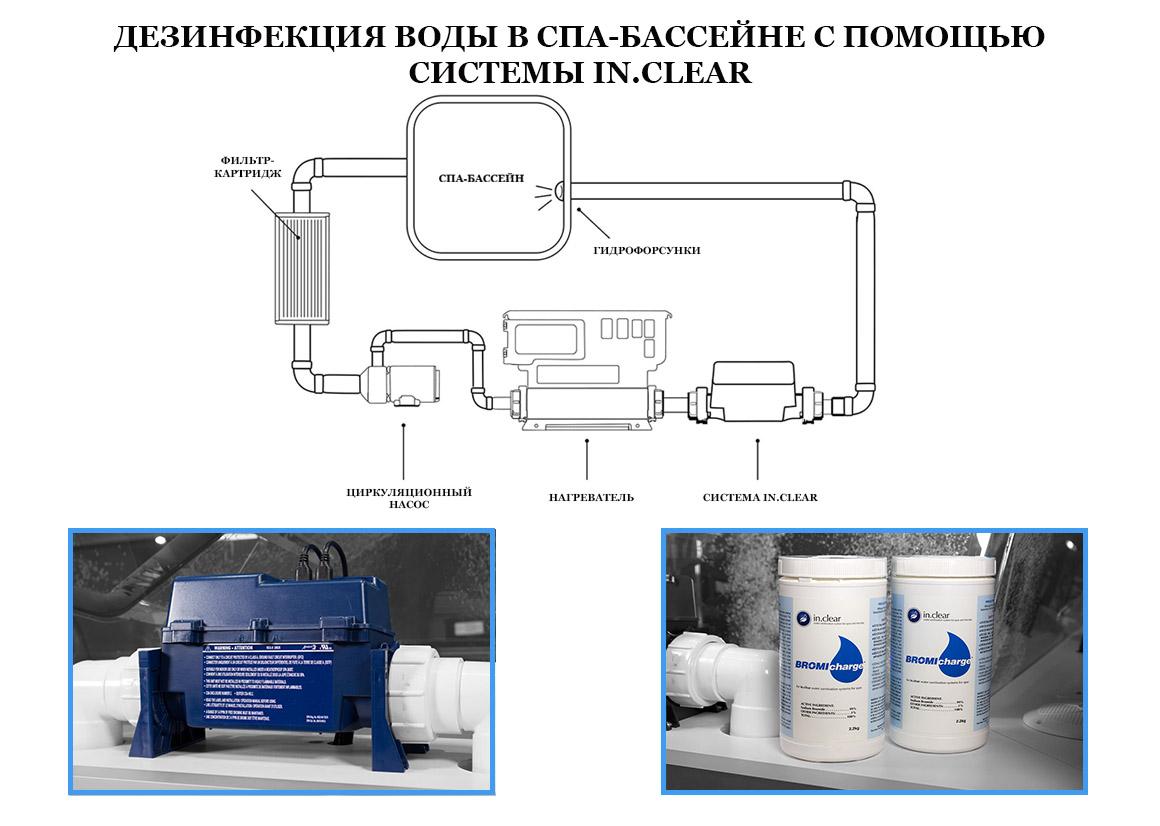 Обработка воды с системой in.clear