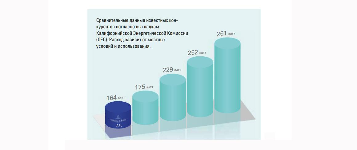 Сравнительные данные энергоэффективности джакузи
