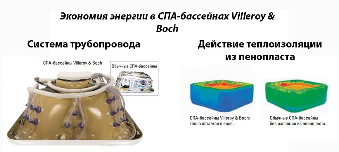 Виды энегросбережения в СПА-бассейнах Villeroy&Boch