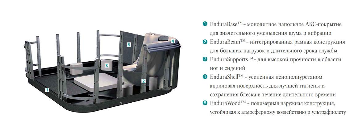 Конструкция Endura Frame™ компании Villeroy&Boch