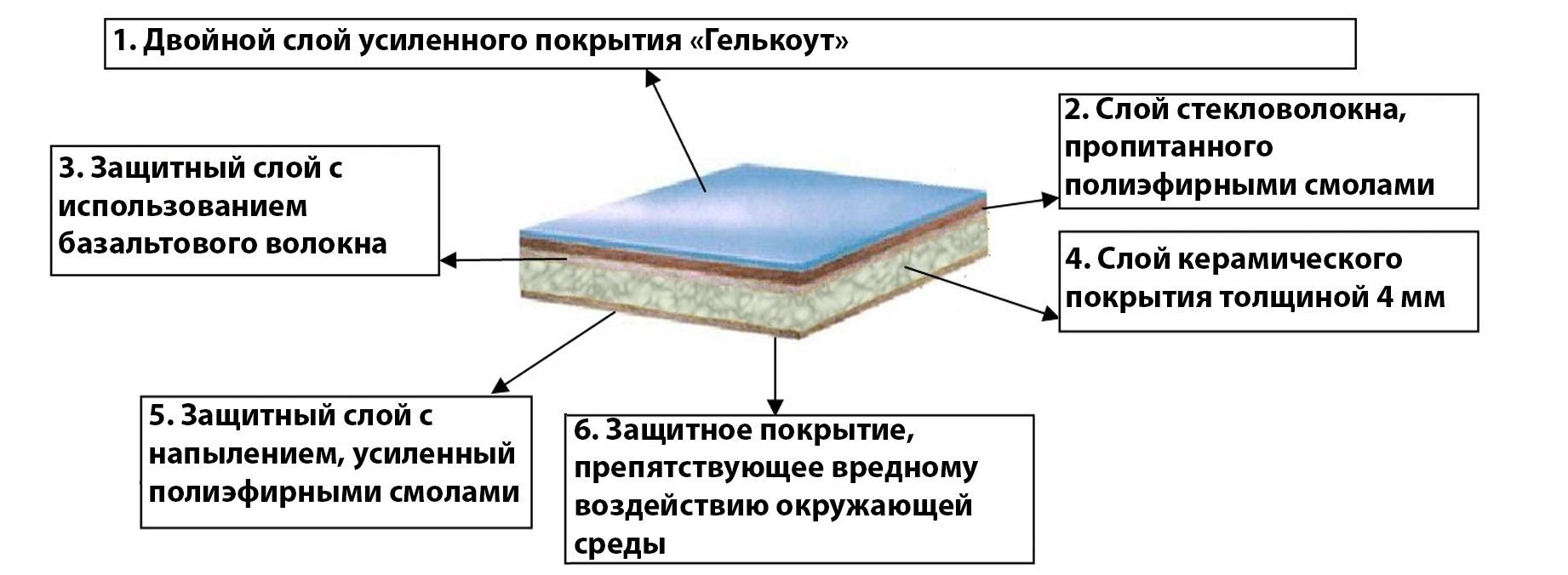 Многослойная структура композитного бассейна