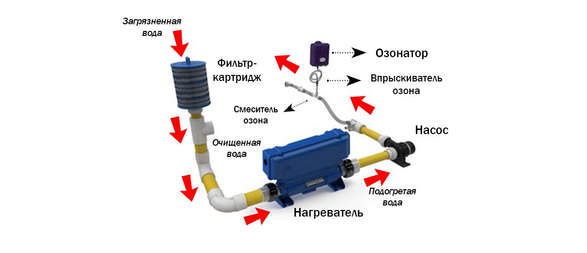 Принцип работы системы озонирования