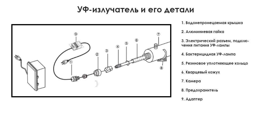 Детали бактерицидной УФ-лампы